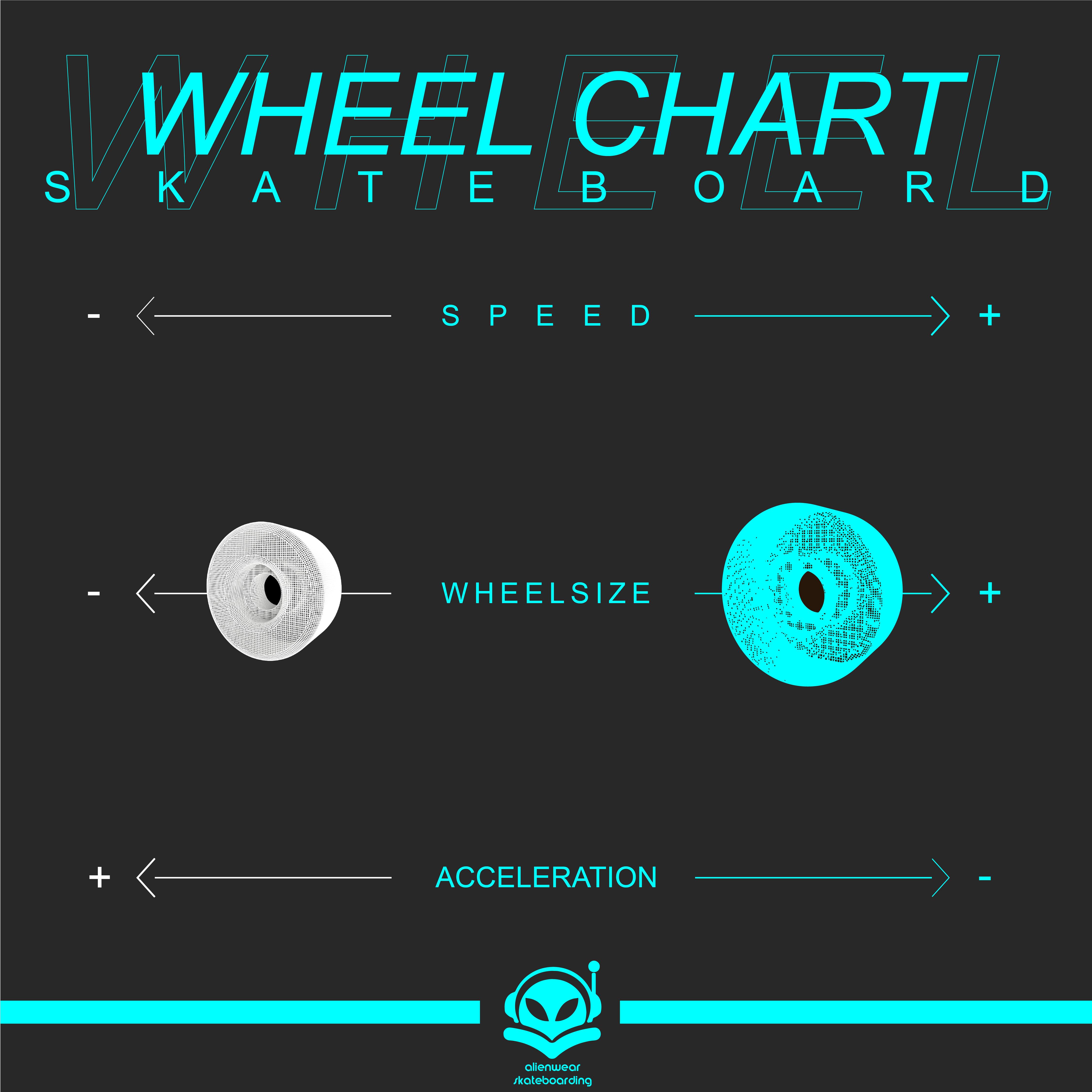 WHEELS CHART